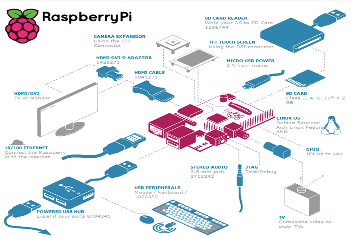 Instalar Raspberry pi desde windows